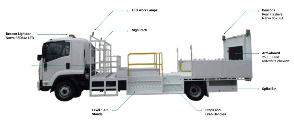 Level 1 & 2 Sign truck diagram | Active VMA