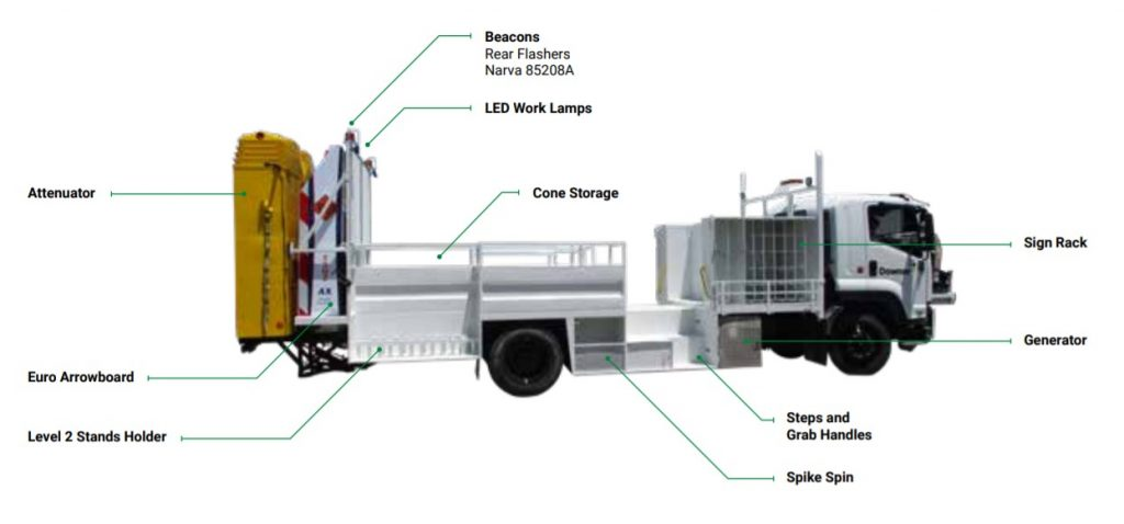 Level 2 sign truck diagram | Vehicles | Active VMA